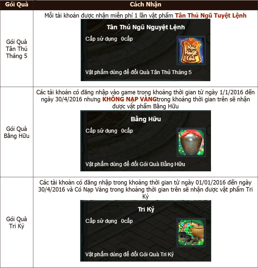 Chi tiết và cách nhận các gói quà này như sau: